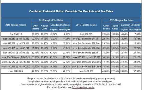 BC tax rates