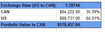 Dividend Google Spreadsheet template 2 - exchange rate