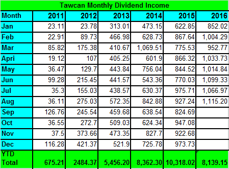 tawcan-dividend-income-aug-2016