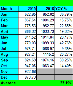 yoy-growth-oct-2016