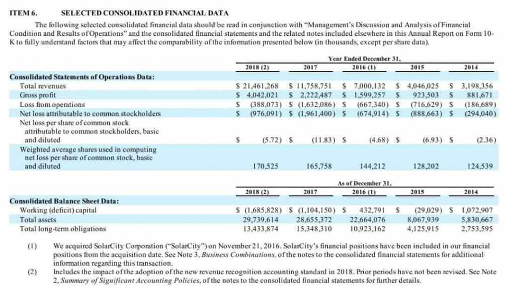 Tesla selected financial data