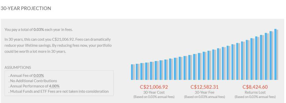 Wealthica 30 year projection