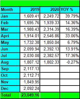 Tawcan dividend income Aug 2020 YoY growth