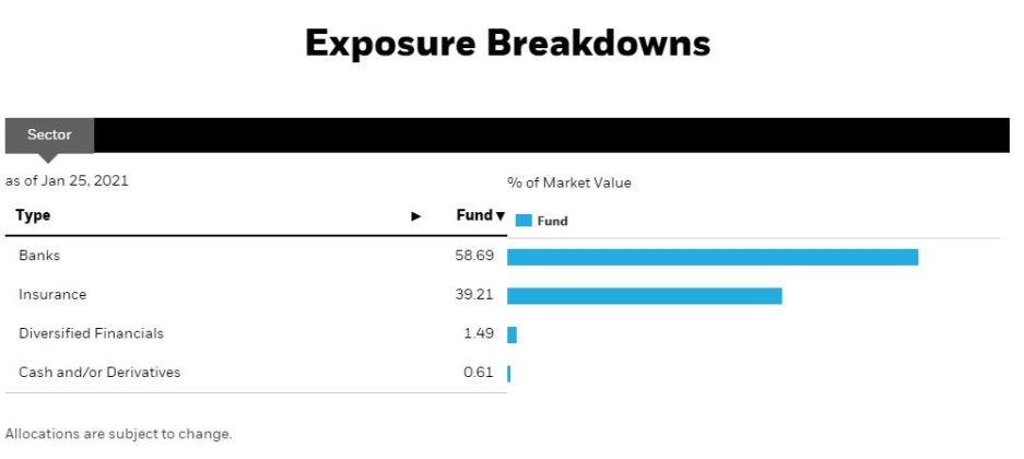 CEW breakdown - Canadian bank ETFs comparison