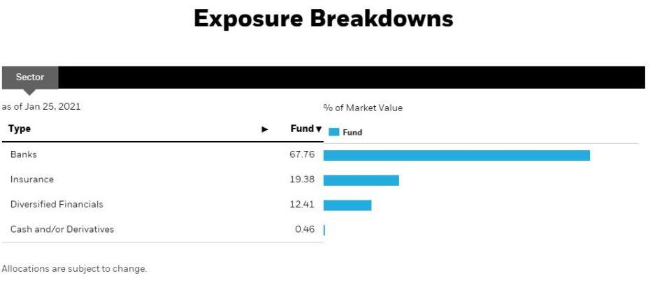 XFN - Canadian bank ETFs comparison