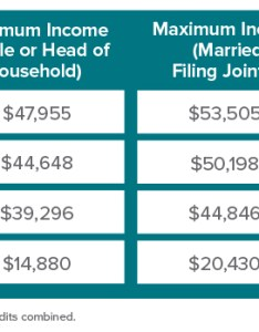 Eitc income requirement table also western new york residents eligible for billions in tax credits rh ny