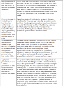 PRINCIPLES OF GOOD TAX POLICY 3