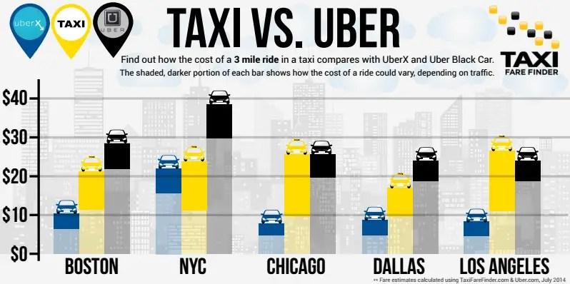 TFF News Uber vs Taxi Price Comparison
