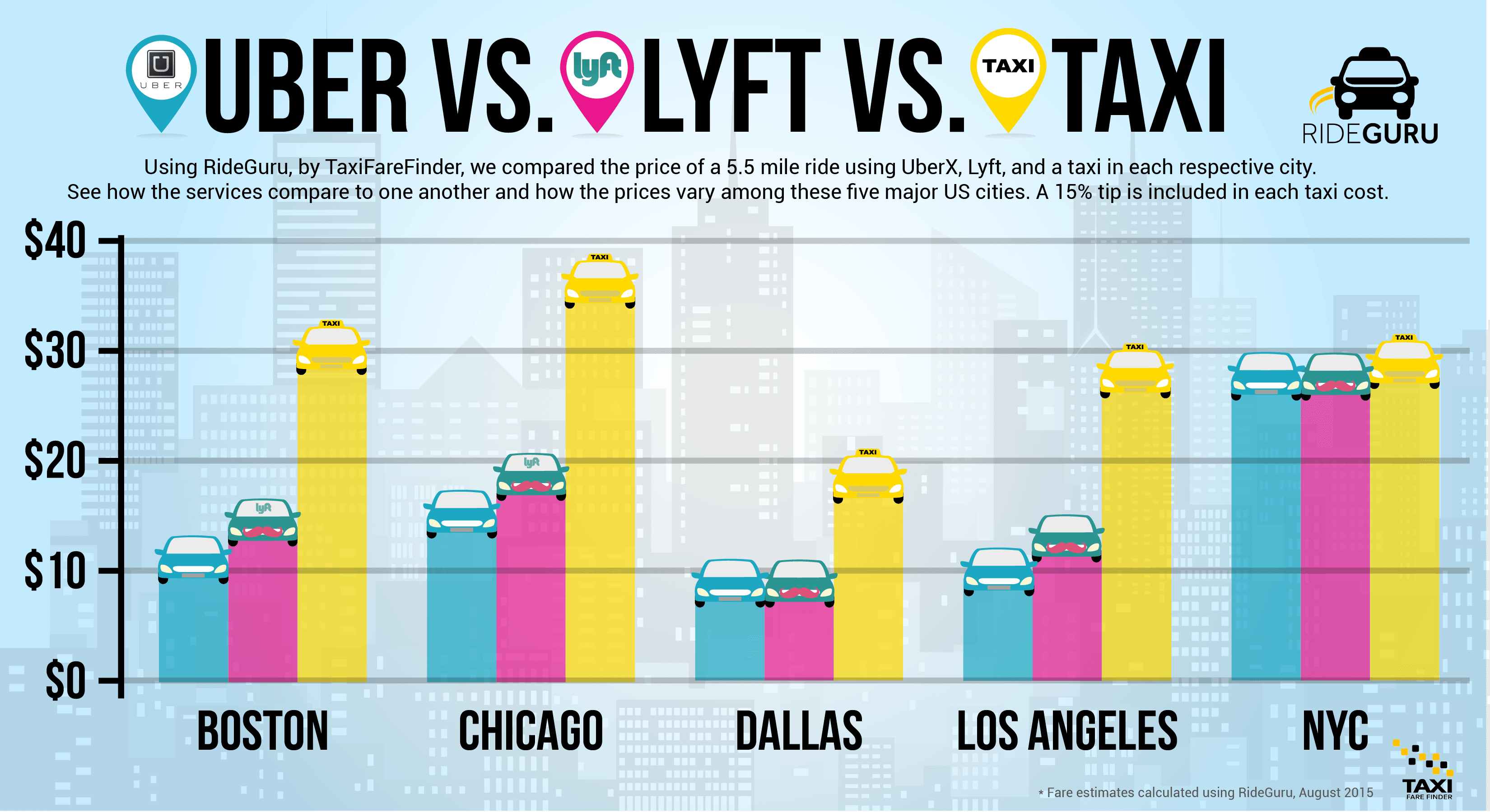 TFF News Which One Uber vs Lyft vs Taxi
