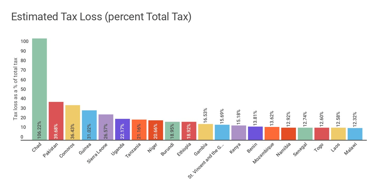 Estimates of tax losses to profit shifting as a percentage of total tax revenue. Graphic by James Stewart from WIDER