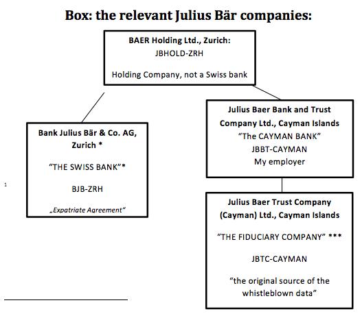 Julius Baer companies