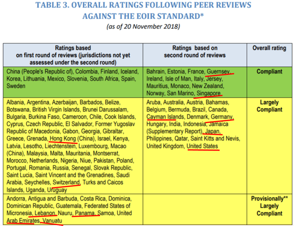 Table of jurisdictions categorised by Global Forum peer review ratings