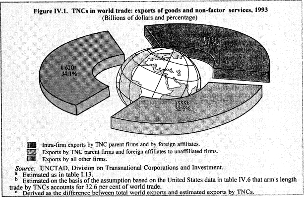 Over a third of world trade happens inside multinational