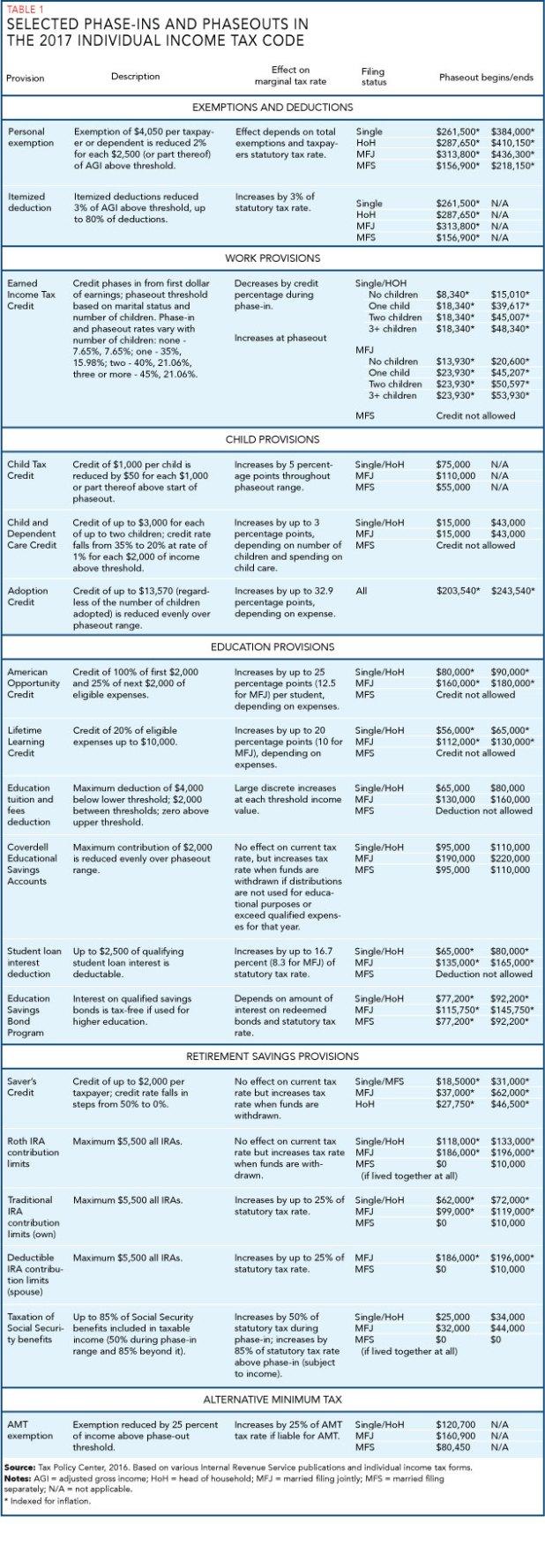 manual tax tables 2017 18