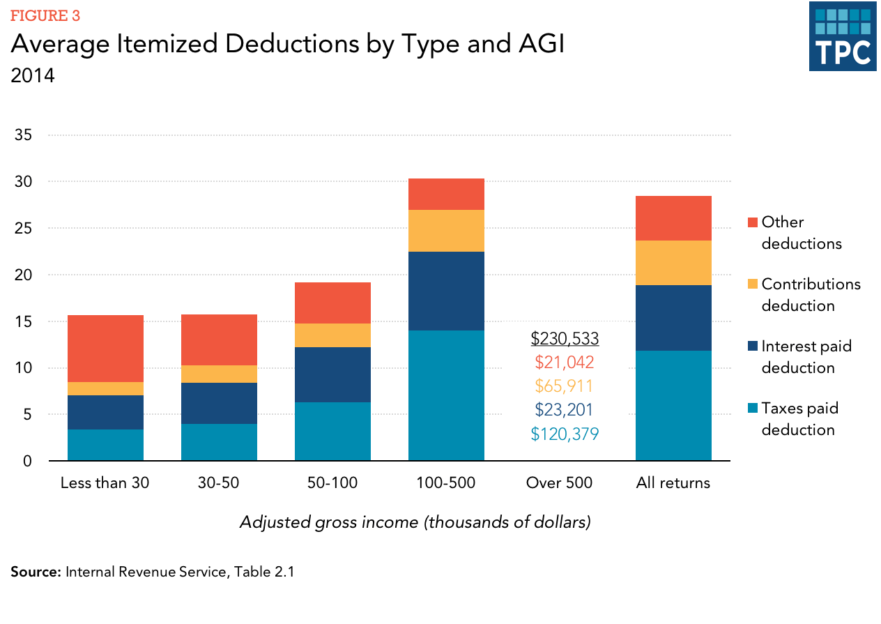 How Do The Standard Deduction And Itemized Deductions Compare