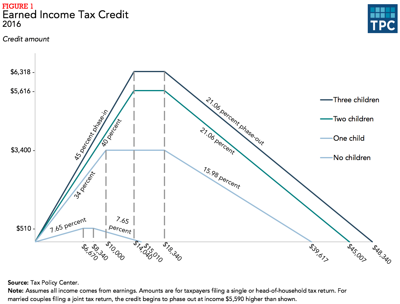 What Is The Earned Income Tax Credit Eitc