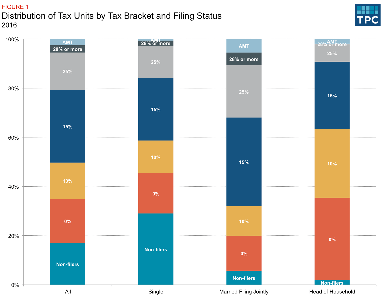 What Tax Brackets Are Americans In