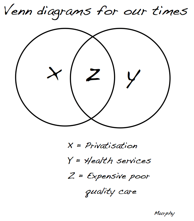 Venn diagrams for our times: privatised health care