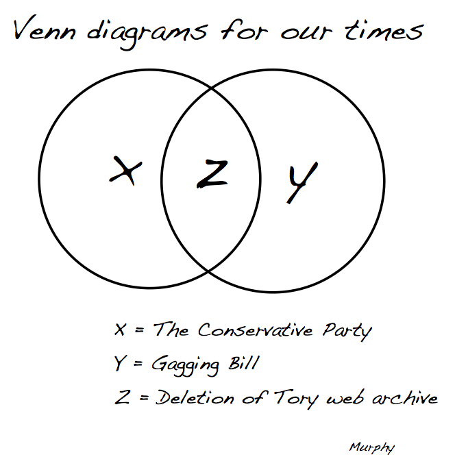 Venn diagrams for our times: The Tory web archive