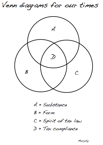Venn diagrams for our times: tax compliance