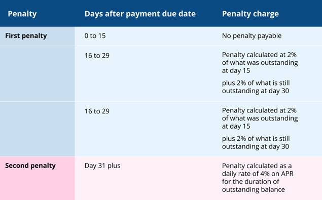 The new HMRC penalties table