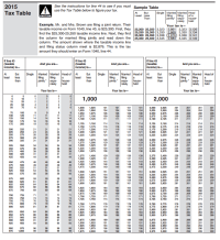 Irs Tax Charts For 2016