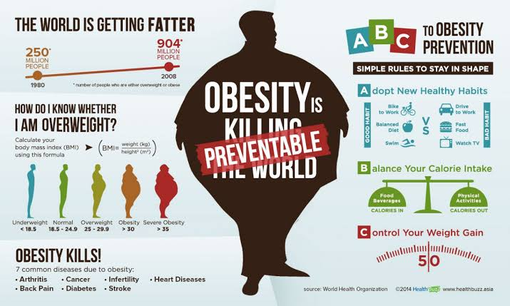 Obesity can decrease your health & well-being