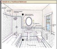 Bathroom Design & Planning Tips:  Taymor