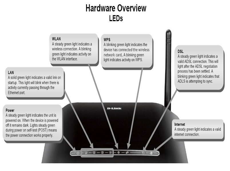 D-link Router Configuration on
