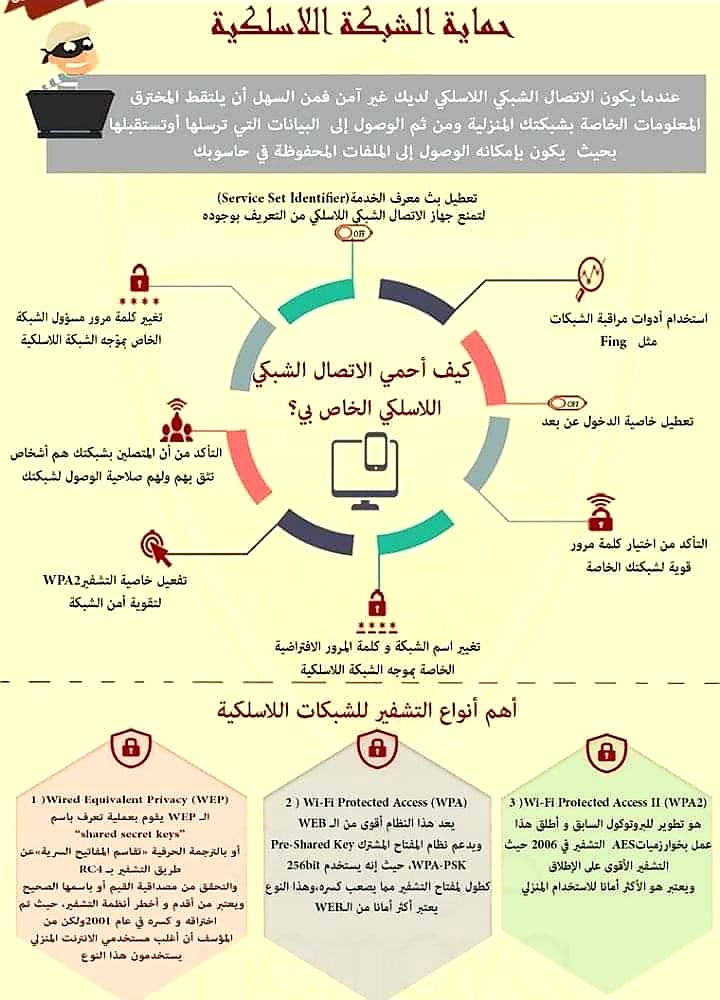 أفضل الطرق لحماية الواي فاي Wi-Fi 1