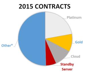Contract breakdown 2015