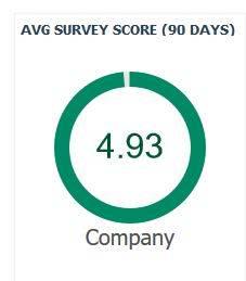 client satisfaction score