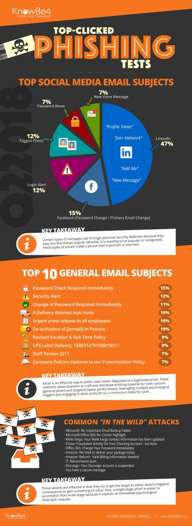 common phishing email subject lines