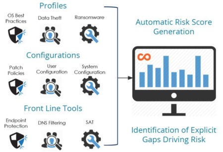 Illustration: How TAZ Security Care - Standard works