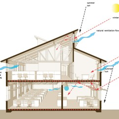 Sun Diagram Elevation 1jz Wiring The Carbon Neutral Design Project | Society Of Building Science Educators American Institute ...