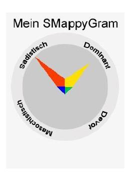 smappy gram