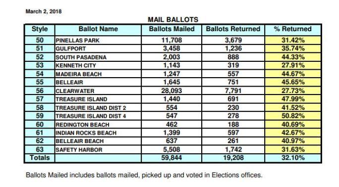 Mail Ballots Returned | Pinellas Municipal Elections | Vote