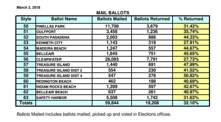 Mail Ballots Returned | Pinellas Municipal Elections | Vote