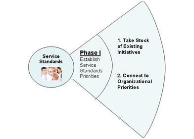 Writing customer service standards answering phone calls