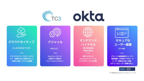 デジタル顧客接点トータルサービス 全体像