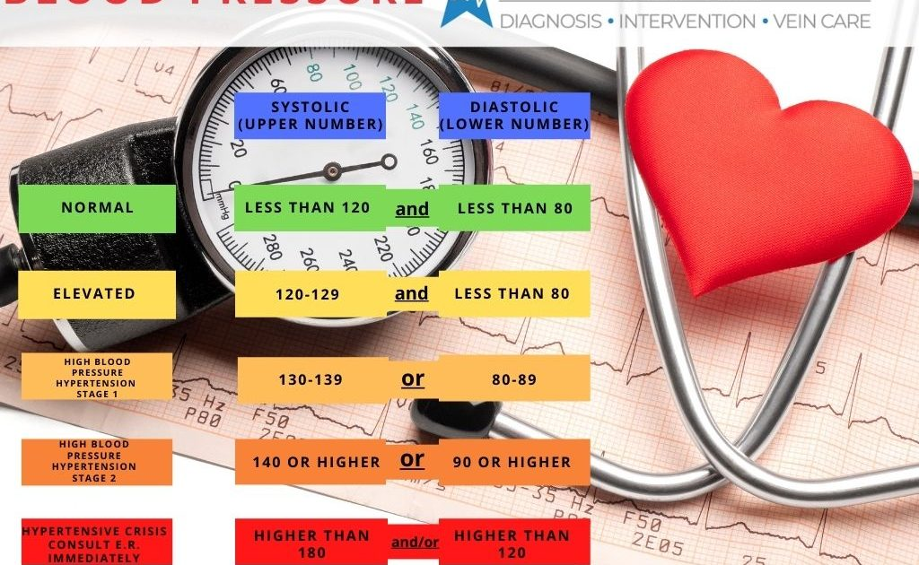 What is Blood Pressure? What Can You do About It? | TCA ...