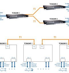 channel bank wiring diagram diagram data schemamini channel bank connect serial analog or dry contact [ 1920 x 1315 Pixel ]
