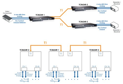 small resolution of channel bank wiring diagram diagram data schemamini channel bank connect serial analog or dry contact