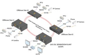 Networks for Oil, Gas & Pipelines Applications TC