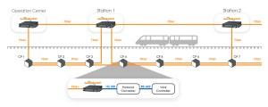 TC Comm's Products for Light Rail, Railroads & Heavy Rail Communication Systems TC Communications