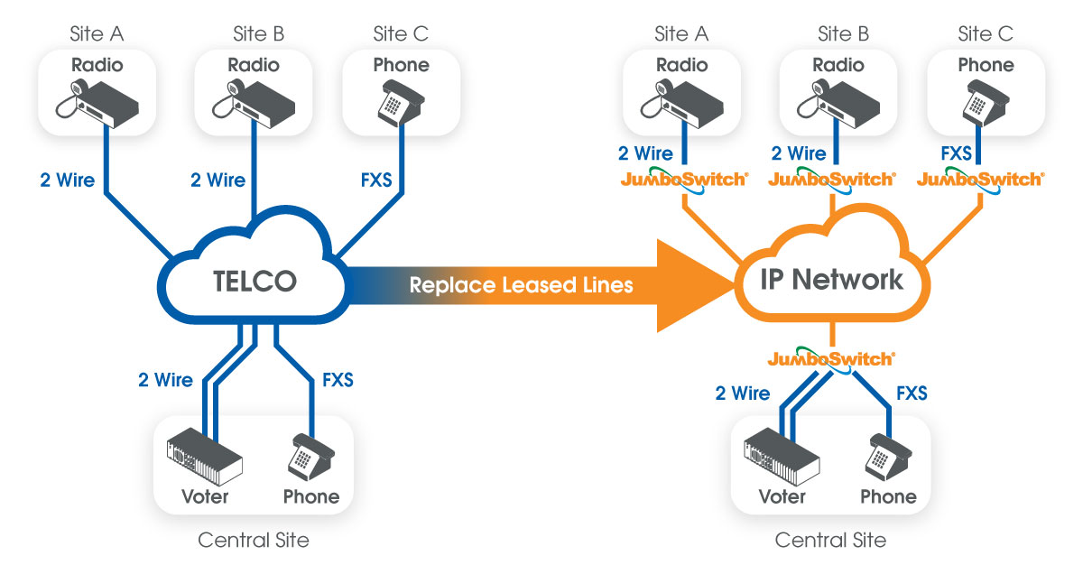 4 Wire Ethernet Diagram Tc Communications Offers Various Solutions For Leased Line