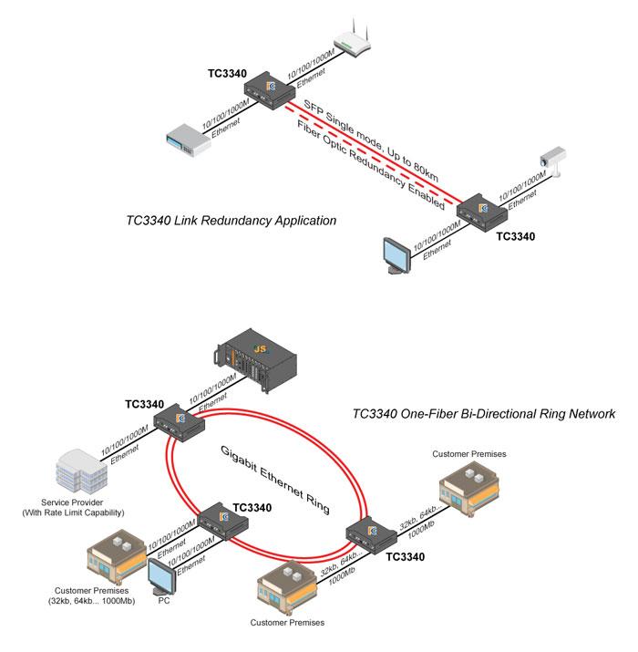Ethernet Backbone Upgrade- TC Communications