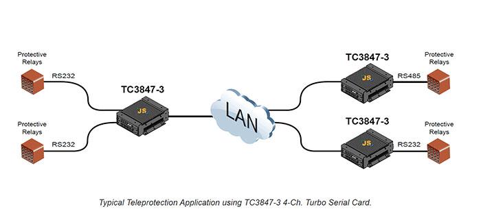 TDM over Ethernet/IP Network Integration- TC Communications