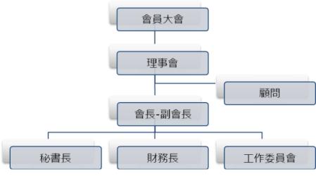TCCTG Organizational Chart