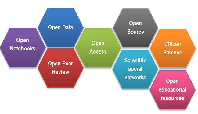 Image: https://www.fosteropenscience.eu/content/what-open-science-introduction